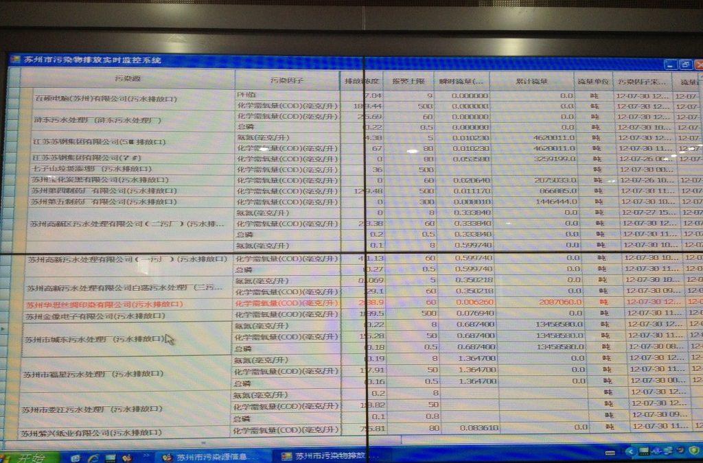 A view of Suzhou's Environmental Regulatory System