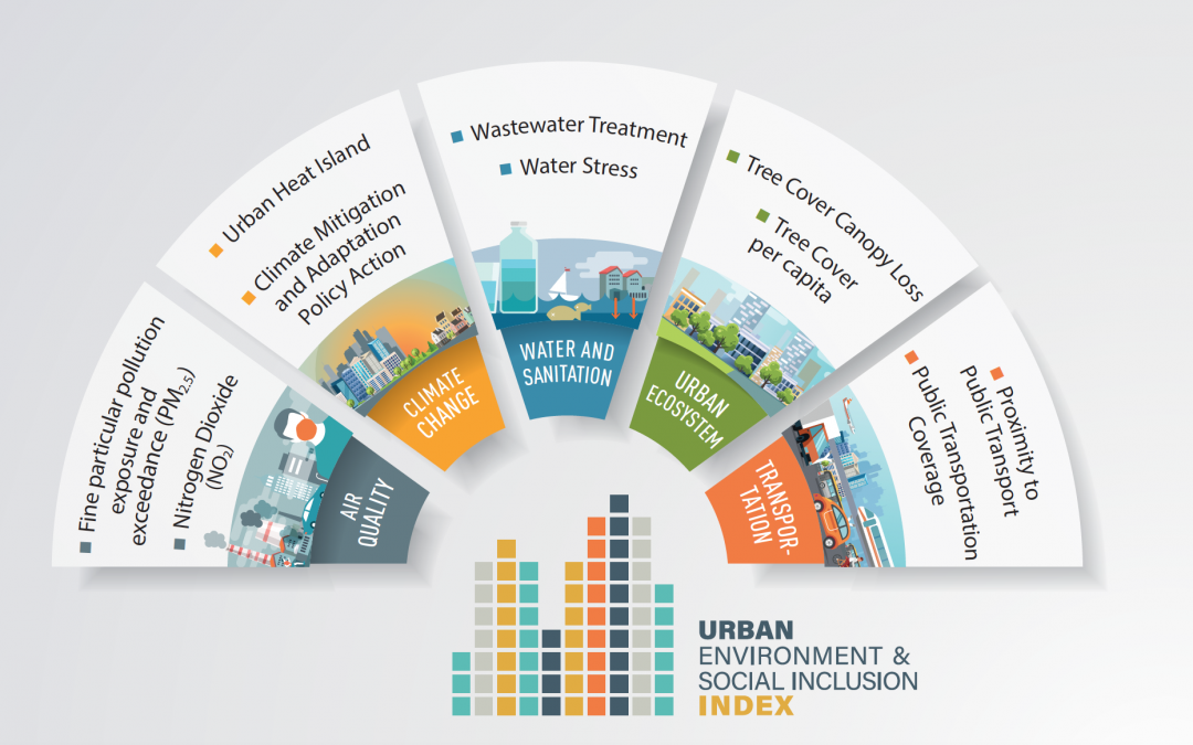 Launch of the Urban Environment and Social Inclusion Index: December 6, 2018 in Katowice, Poland