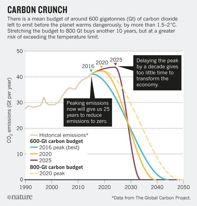nature_graph_emissions_29.6.17