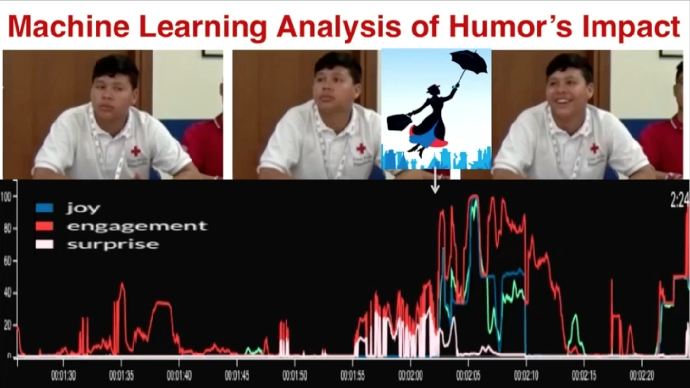A slide from Pablo Suarez's presentation on human and climate change.